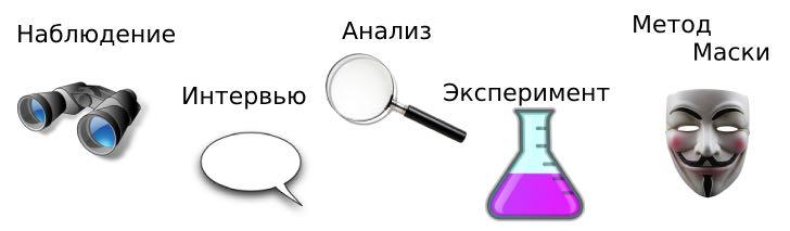 методы сбора информации в журналистике
